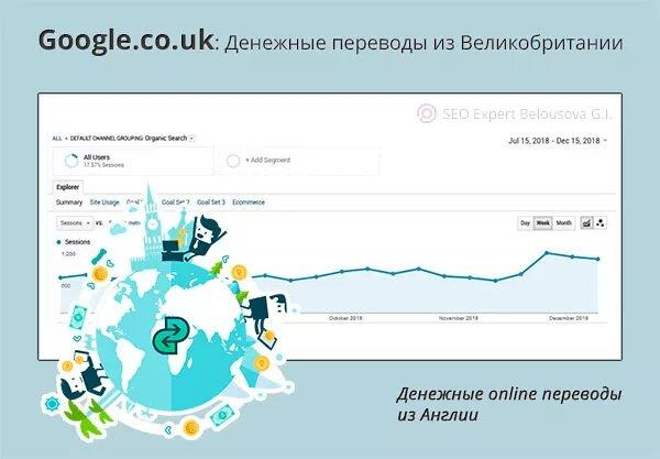 Продвижение сайтов по РФ
