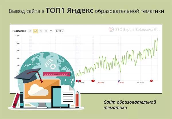 Продвижение сайта образовательной тематики