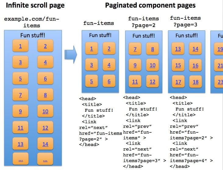 Infinite Scroll optimization